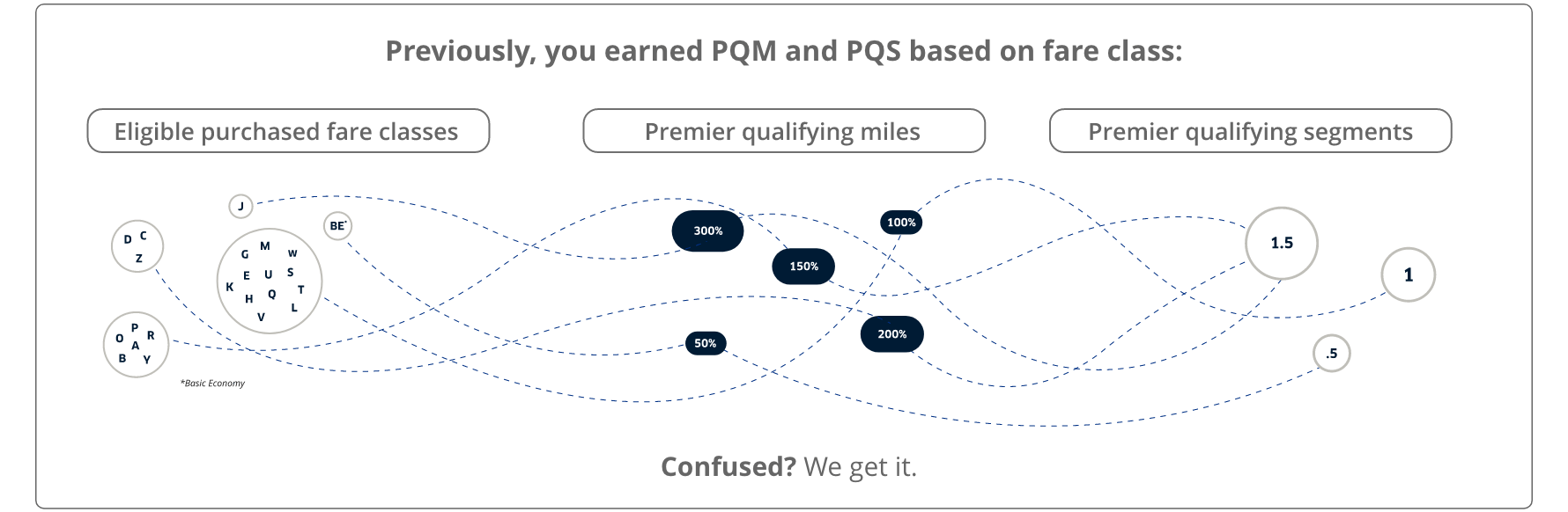 Today, you earn PQM  and PQS based on  fare class. Confused? We get it.