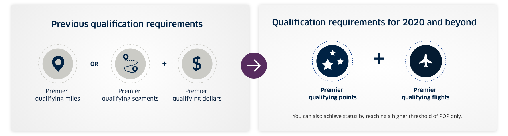 New Premier status qualification requirements for 2020
